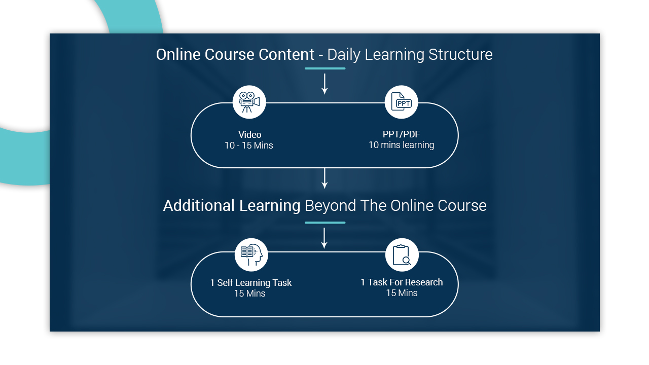 How to create content for your online course - A step by step guide | Knorish