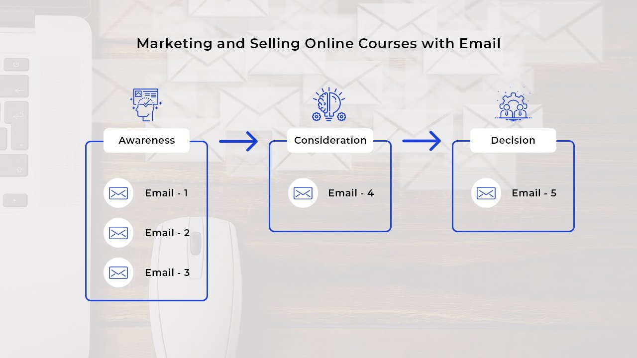 Marketing & Selling Online Courses with Email Marketing Notes Format