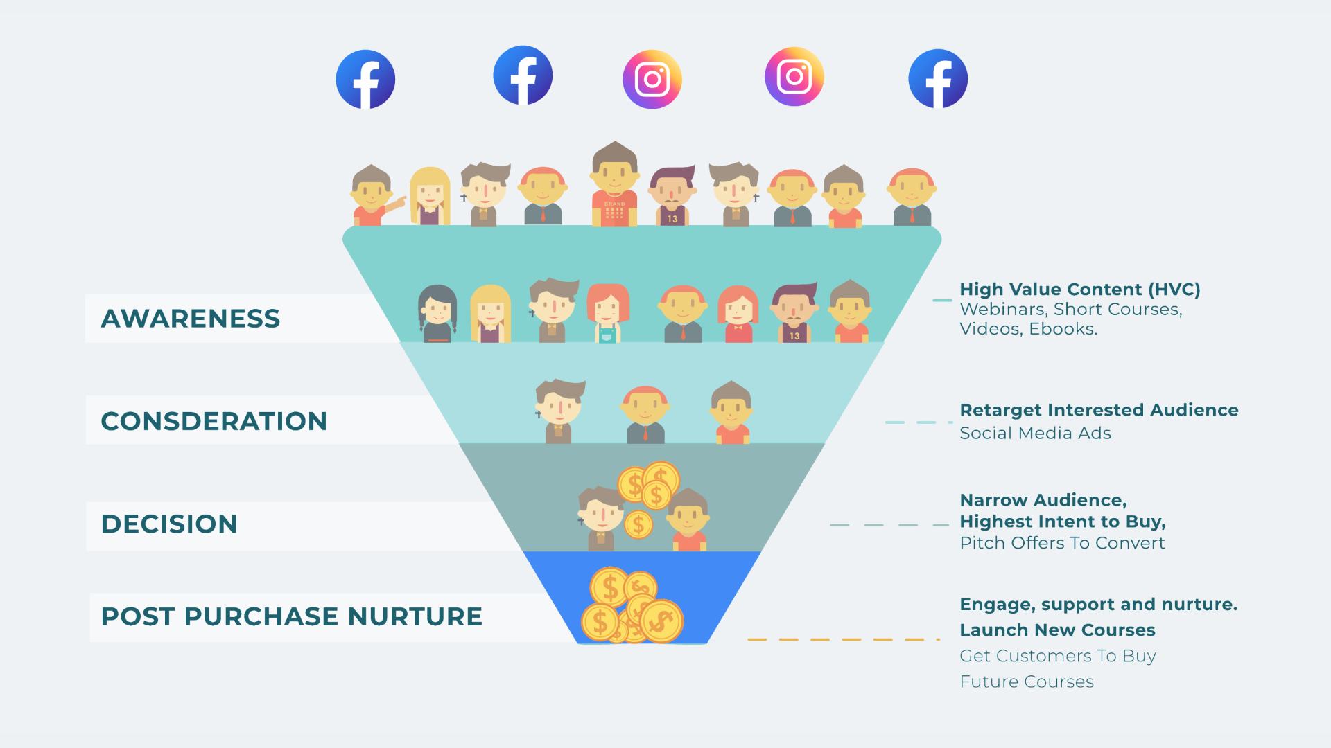 Sales funnle social media (1)