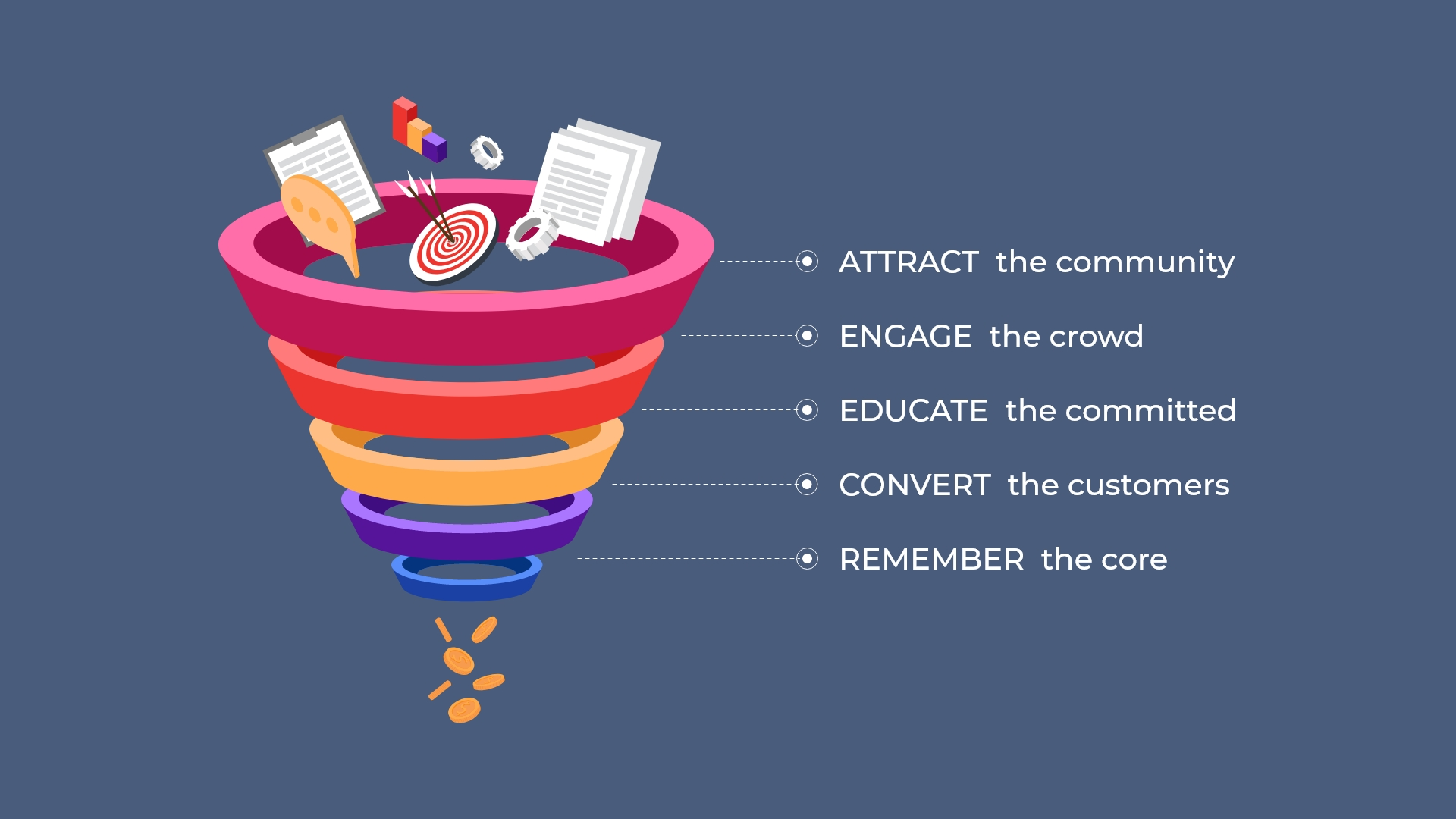 A typical sales funnel