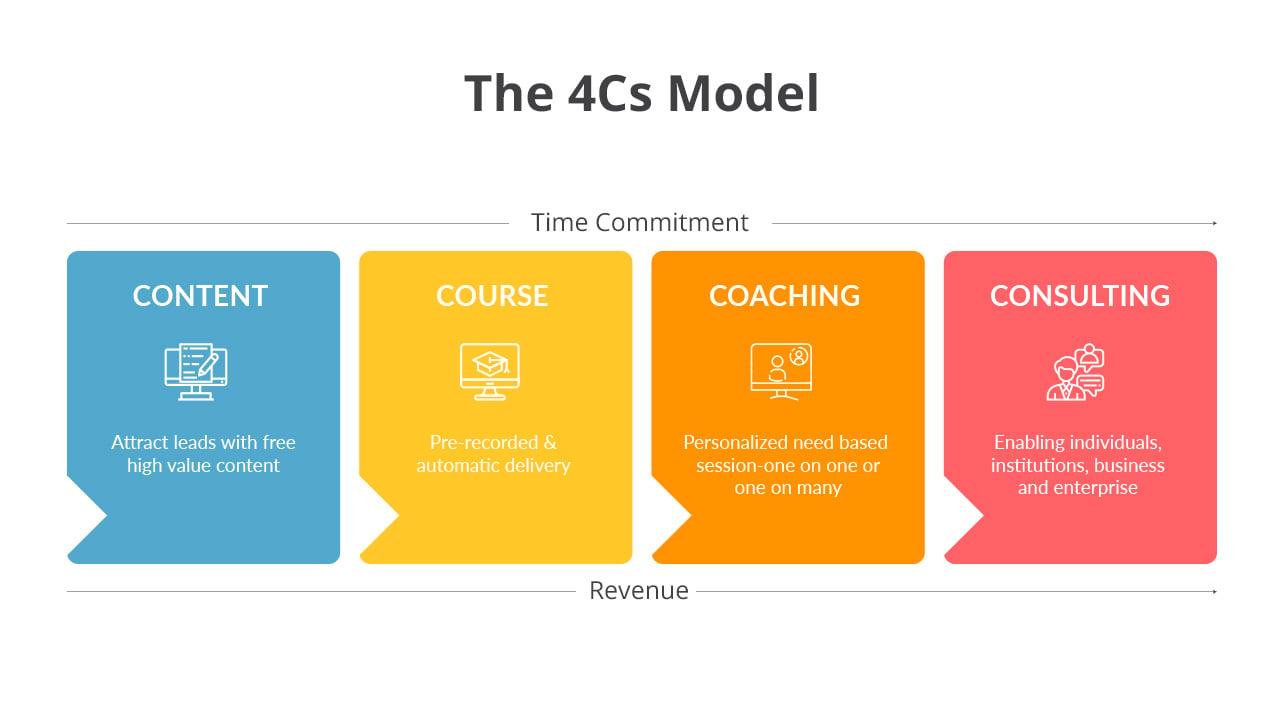 The 4Cs Model