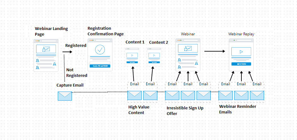 Sample Webinar Registration Funnel